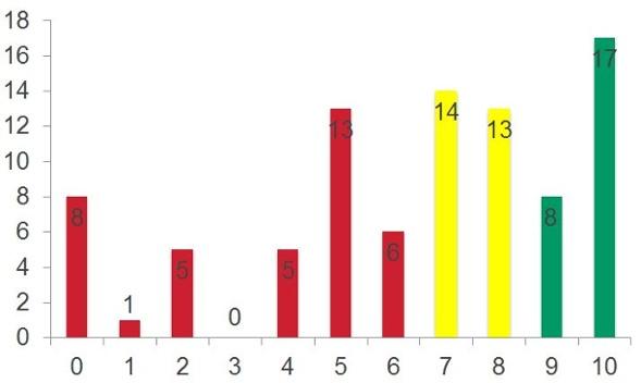 kundenzufriedenheit-grafik-3