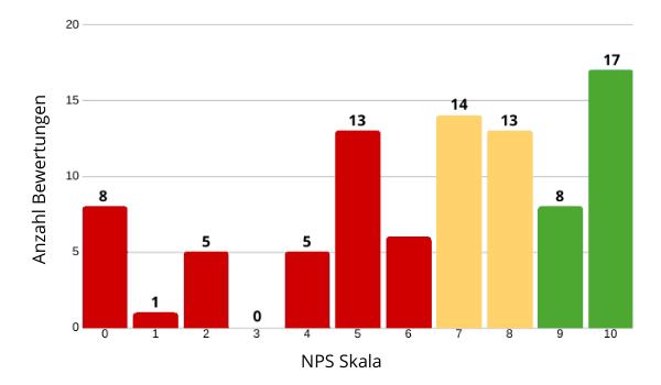NPS Analyse grafisch